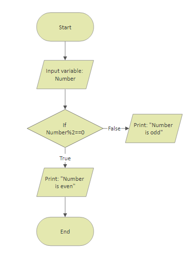 Flowchart programming even and odd number