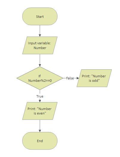 Flowcharts In Programming