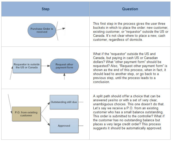 flowchart tips five tips for better flowcharts Document Process Flow Diagram process issues