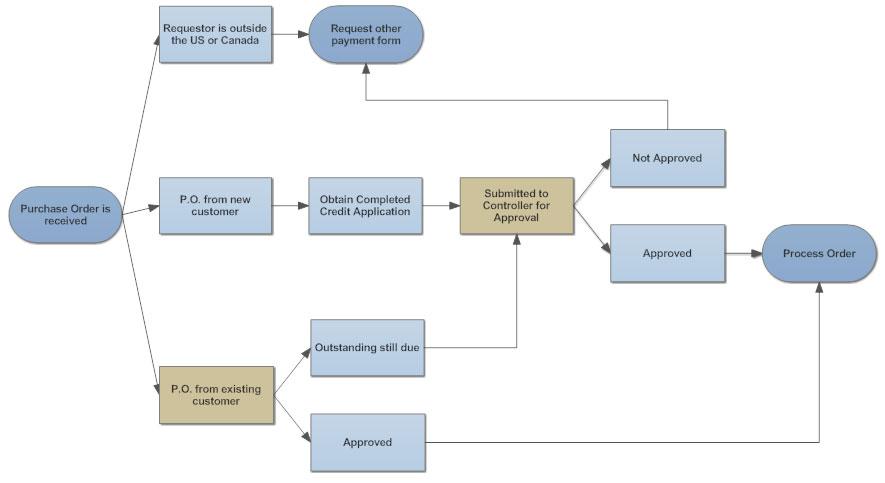 test charter template - flowchart tips five tips for better flowcharts