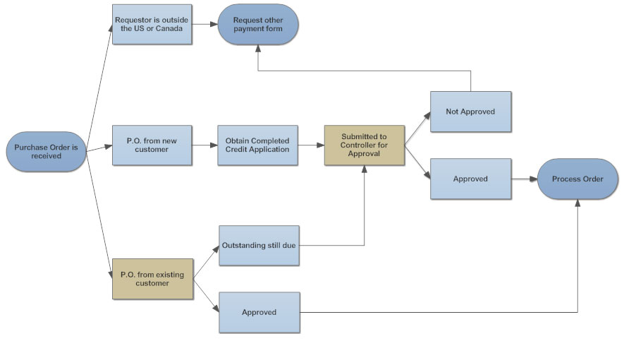 Flowchart tips five tips for better flowcharts purchase order process ccuart Gallery