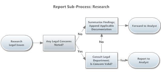 Report sub-process