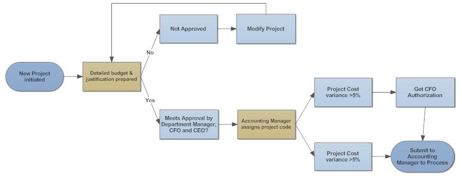 Process Flow Diagram Optional Steps Schematic Diagrams