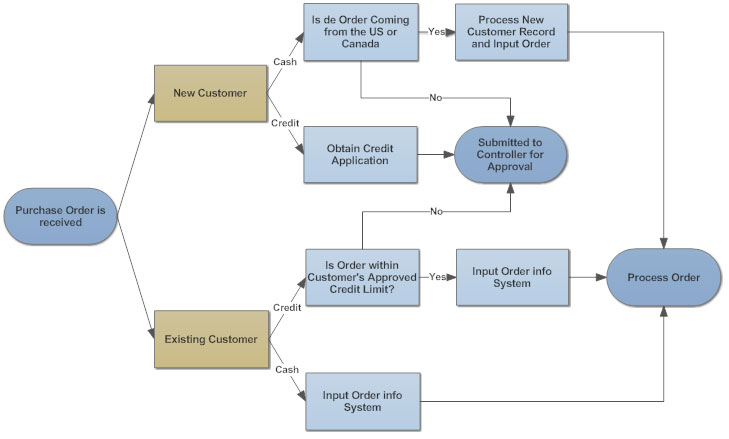 Purchase Order Procedure Flow Chart: Flowchart Tips - Five Tips for Better Flowchartsrh:smartdraw.com,Chart