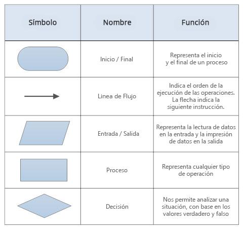 Smbolos de diagramas de flujo smbolos bsicos de diagramas de flujo ccuart Gallery