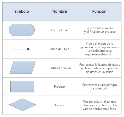 Símbolos básicos de diagramas de flujo