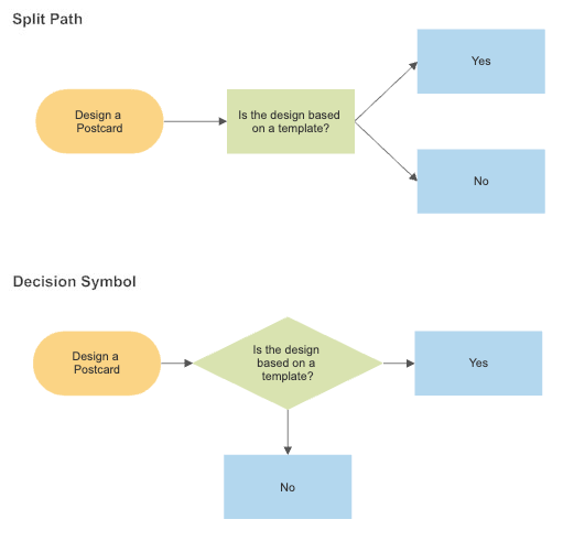 Flowchart split path
