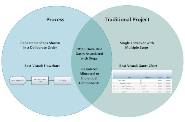Project vs Process Venn Diagram