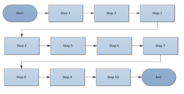 Flowchart tips five tips for better flowcharts wrapped flowchart ccuart Images
