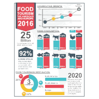 Foodie Infographic
