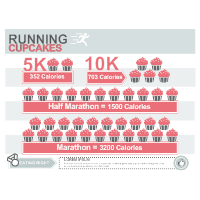 Working Out - Running & Cupcakes
