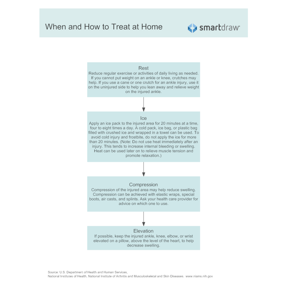Example Image: When and How to Treat at Home