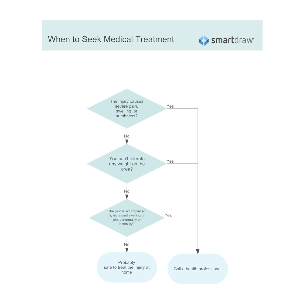 Example Image: When to Seek Medical Treatment