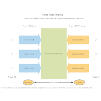 Model 1 - Force Field Analysis