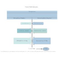 Model 2 - Force Field Analysis