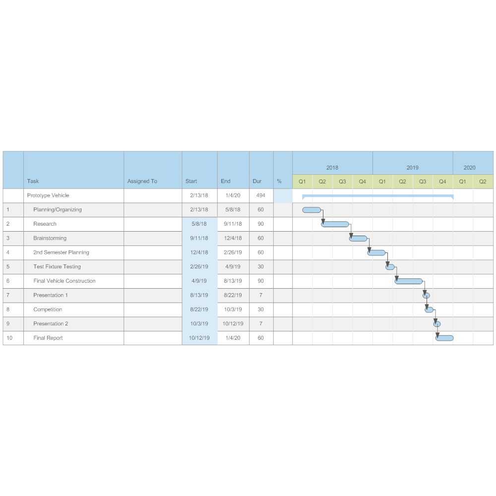 Example Image: Prototype Vehicle Gantt Chart