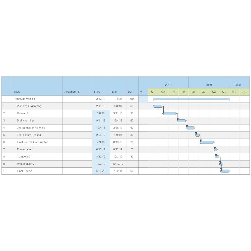 Example Image: Prototype Vehicle Gantt Chart