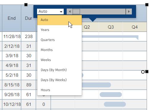 Automatic gantt chart formatting