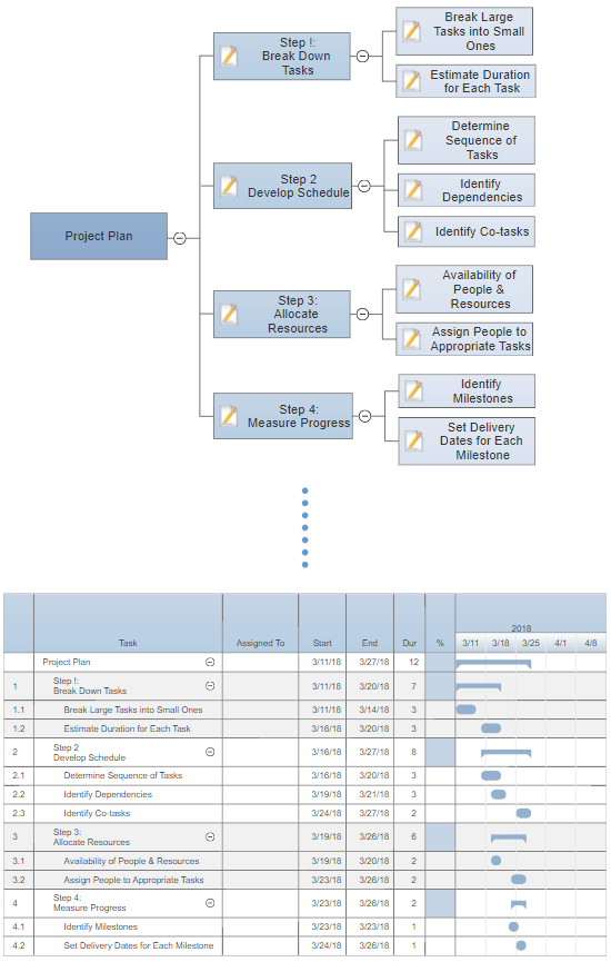View mind map as gantt chart