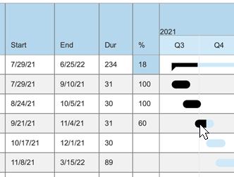 Task completion percentage