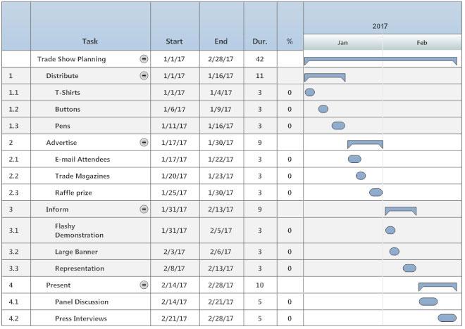 a gantt chart of a restaurant: Gantt chart what is a gantt chart