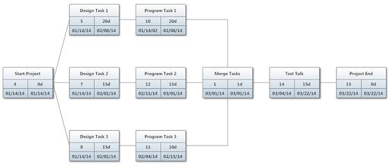 tips for project planning with gantt chartspert chart