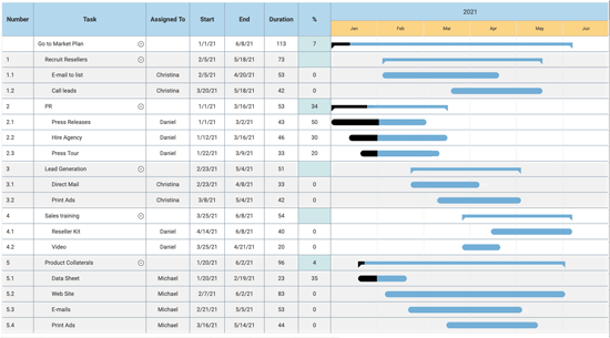 Convert mind map to gantt chart