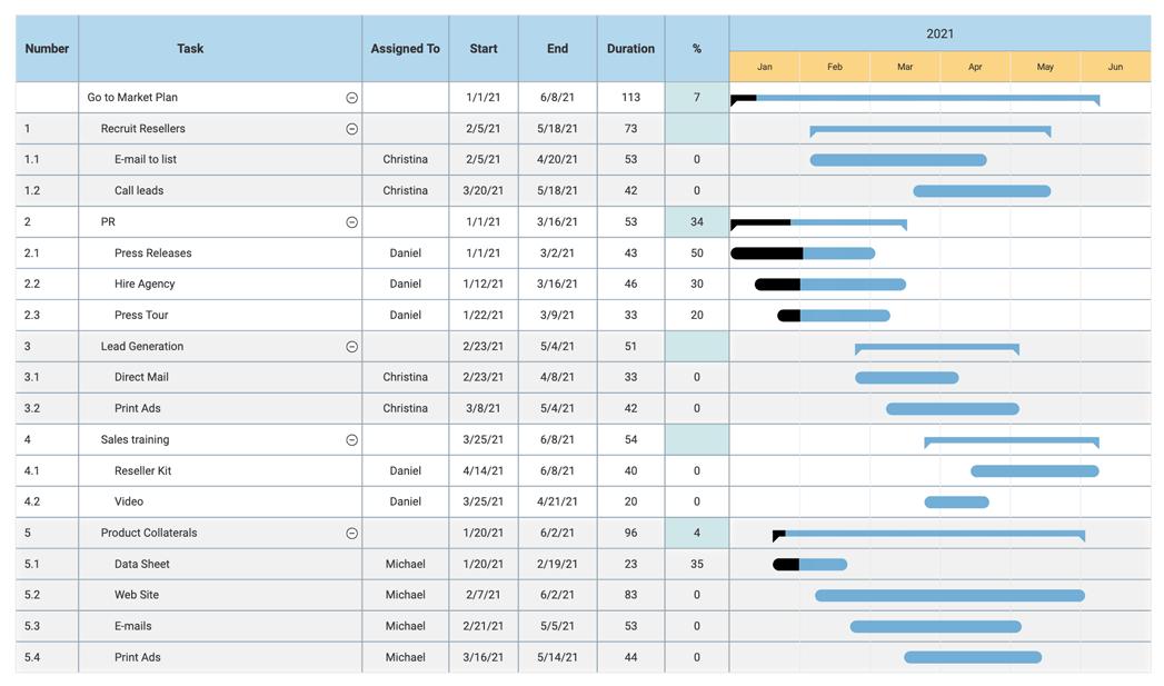 Free Gantt Chart Templates Make Gantt Charts In Minutes Try It Free