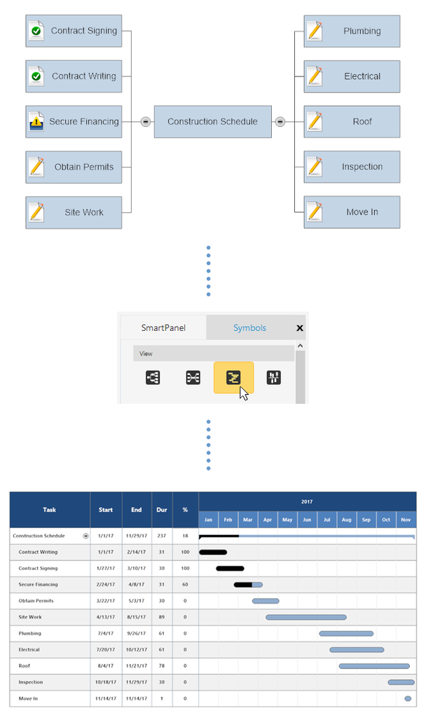 convert mind map to project chart - Smartdraw Software Llc