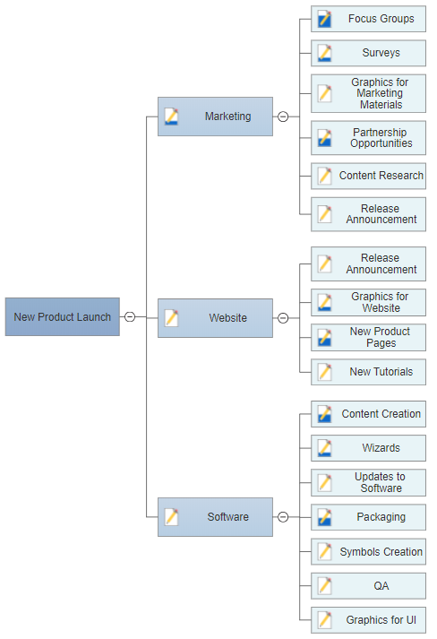 Convert your project chart to a mind map for a project status meeting