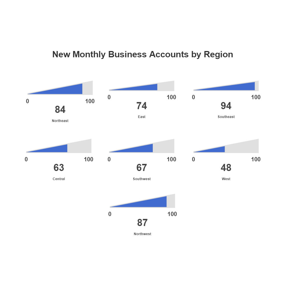 Example Image: Account Growth Gauge