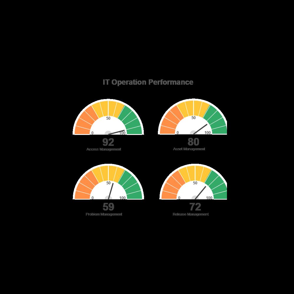Example Image: IT Performance Gauge