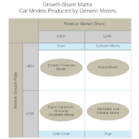 Car Models Growth-Share Matrix