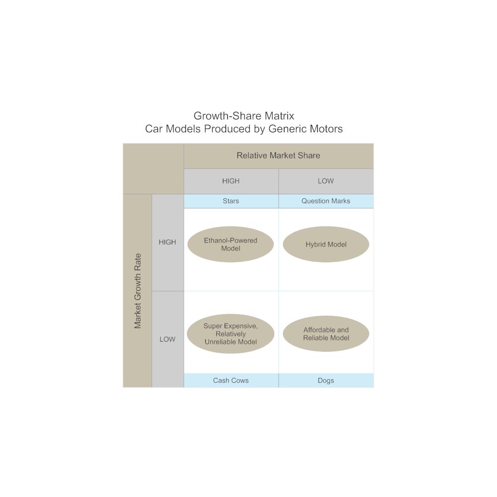 Example Image: Car Models Growth-Share Matrix