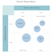 Growth Share Matrix Template