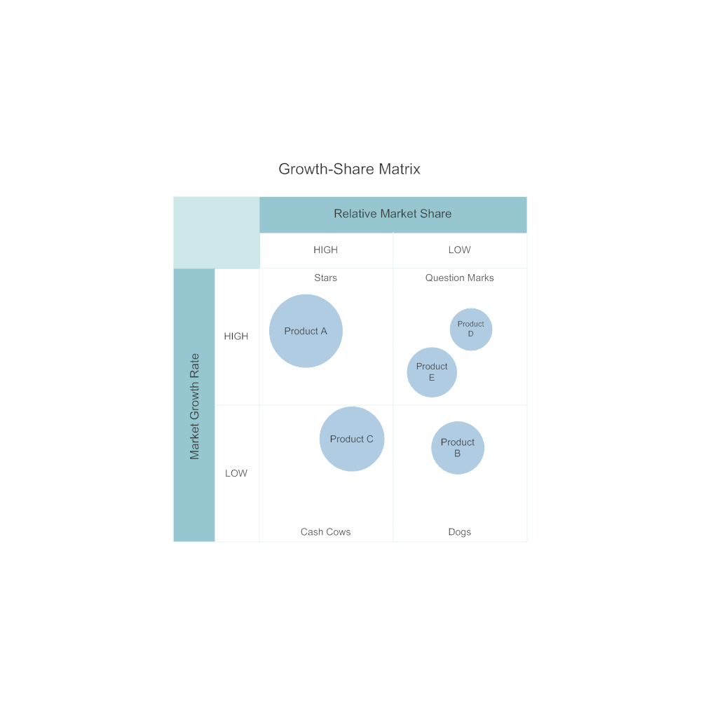 Example Image: Growth Share Matrix Template