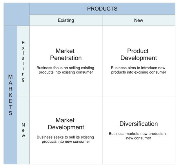 Growth share matrix