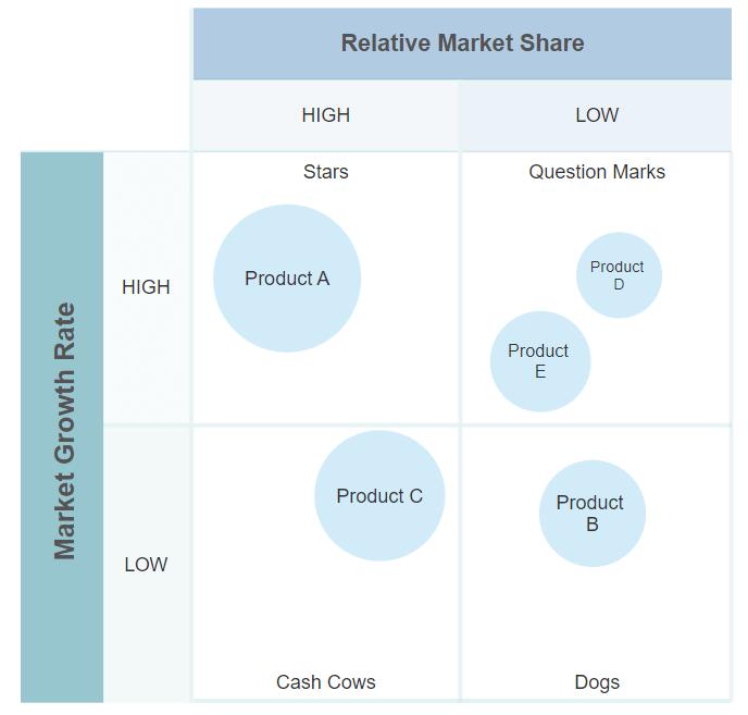 Growth share matrix software