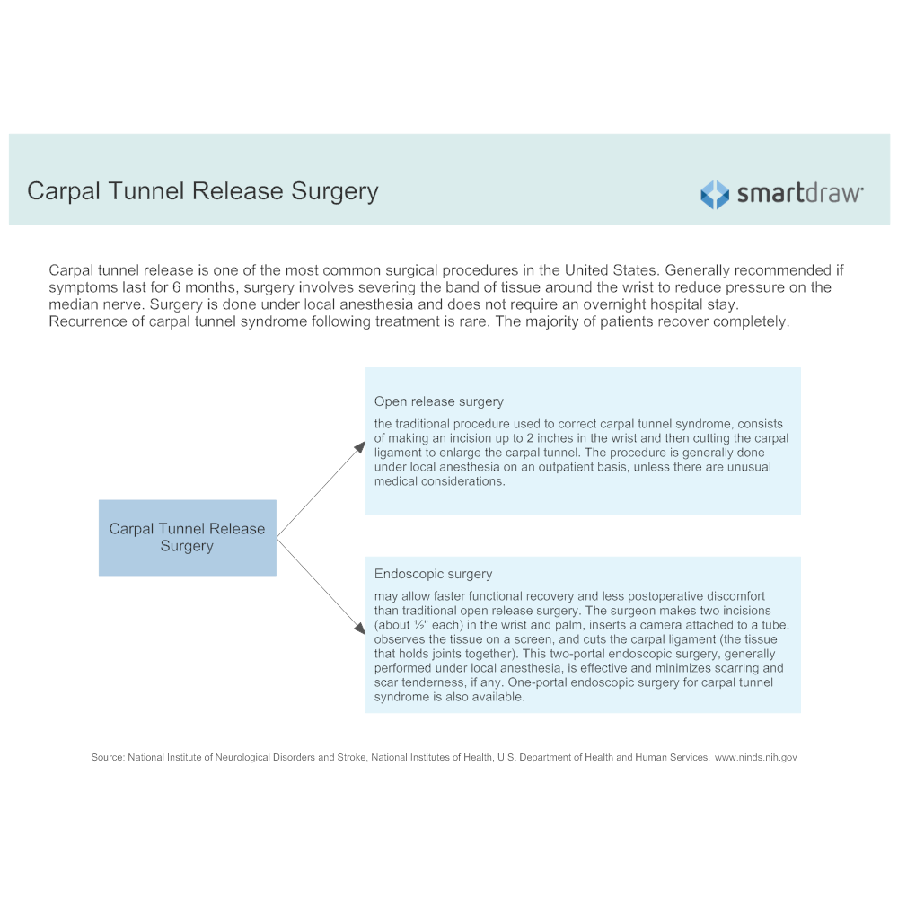 Example Image: Carpal Tunnel Release Surgery