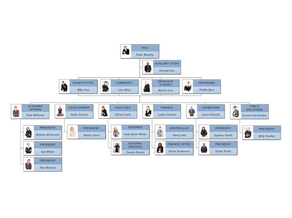 Org charts
