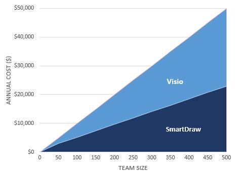 SmartDraw vs Visio