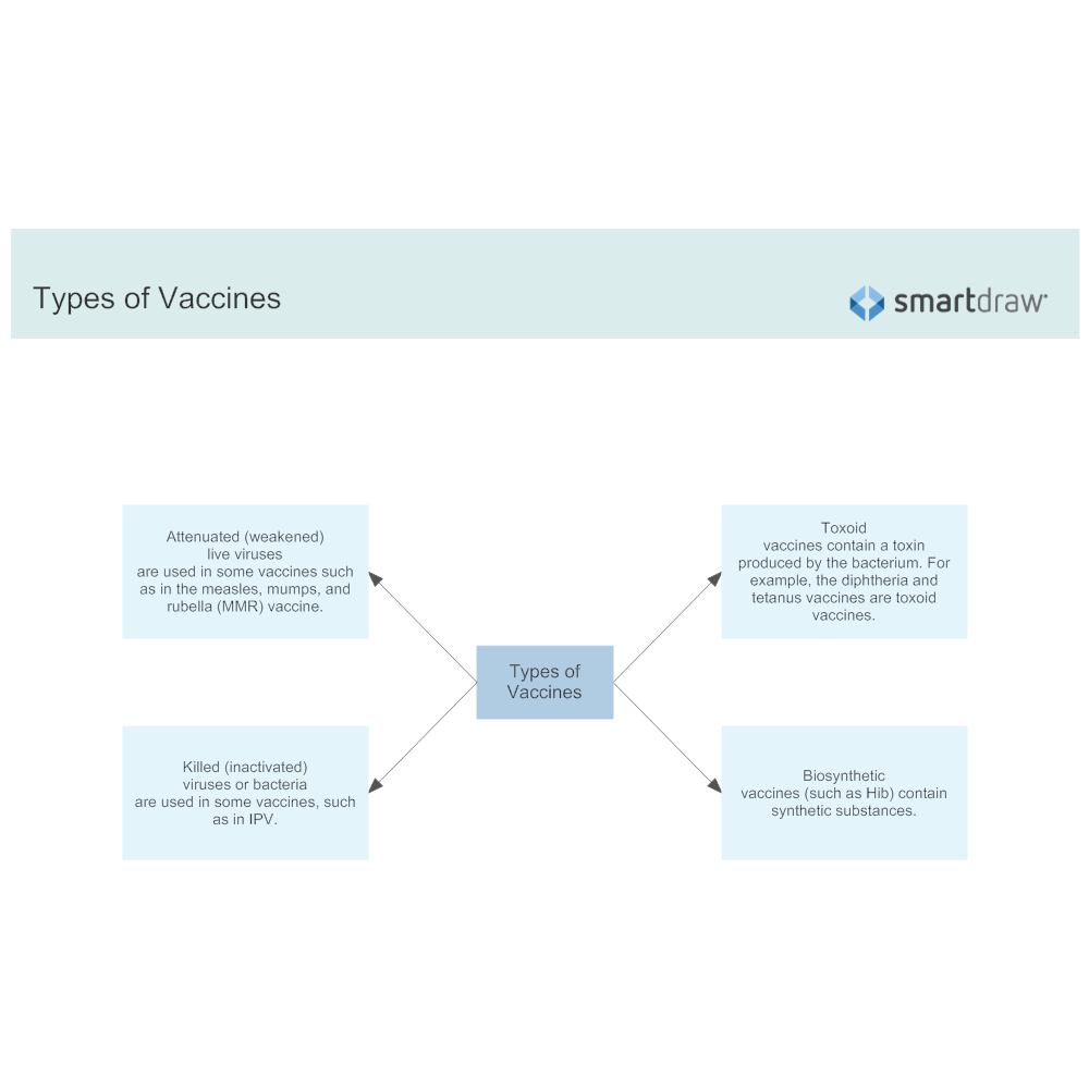 Example Image: Types of Vaccines