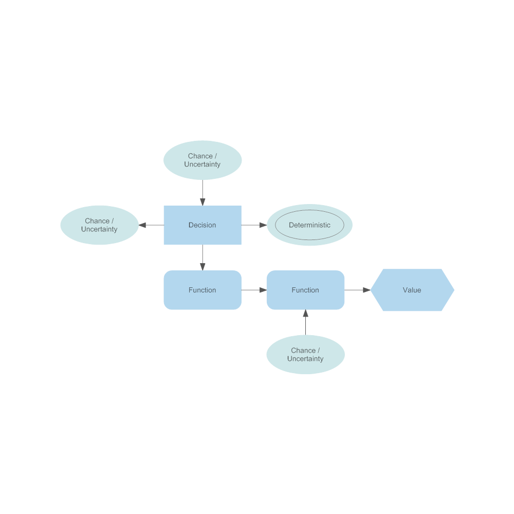 Example Image: Influence Diagram Example