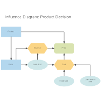Influence Diagram - Product Decision