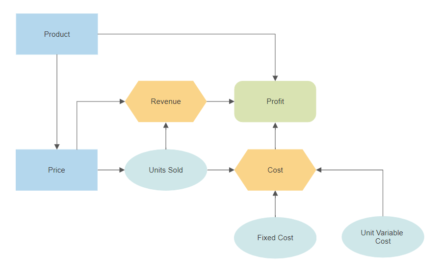 Influence diagram software
