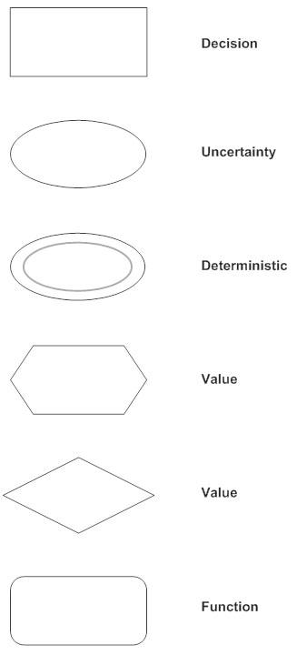Influence diagram symbols