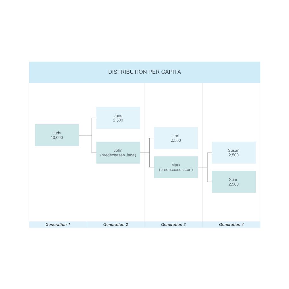 Example Image: Distribution per Capita