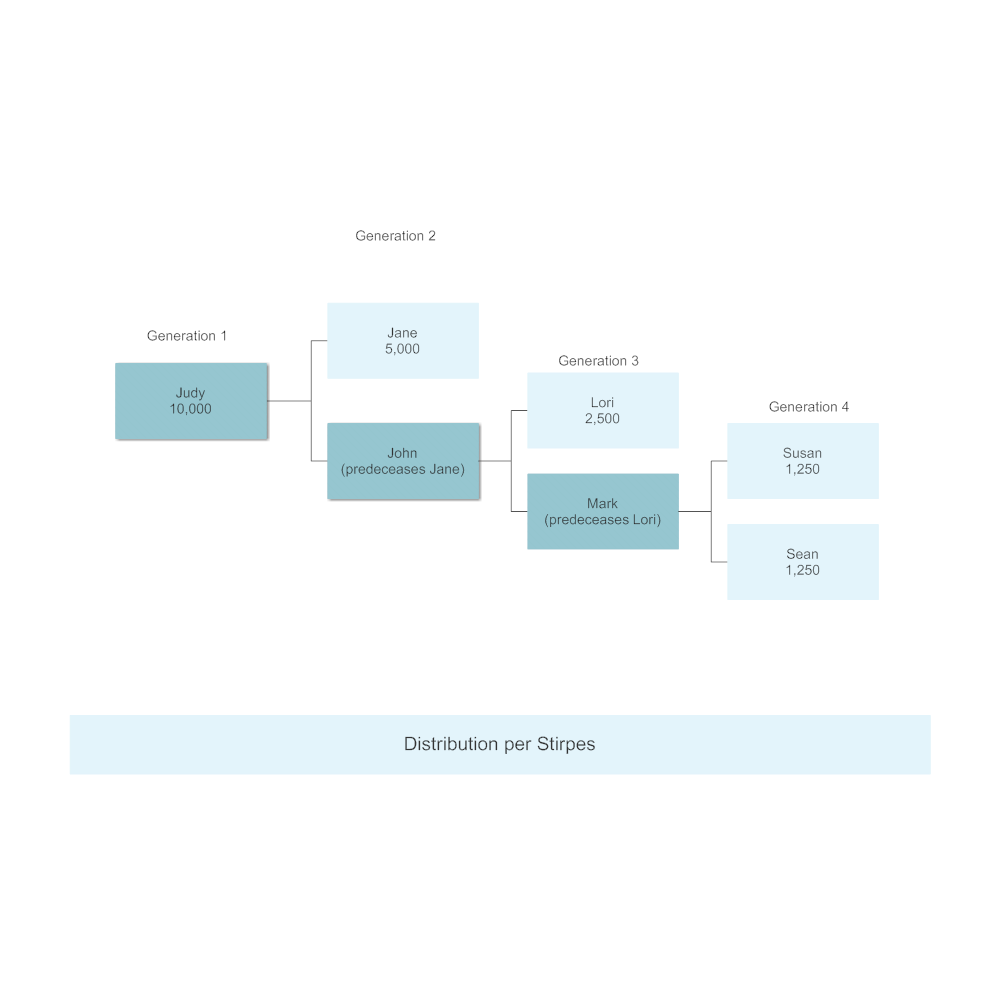 Example Image: Distribution per Stirpes