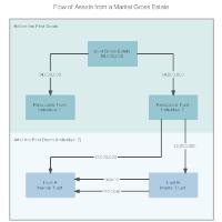 Flow of Assets from a Marital Gross Estate