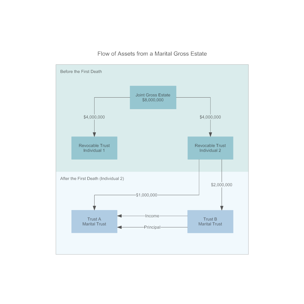 Example Image: Flow of Assets from a Marital Gross Estate